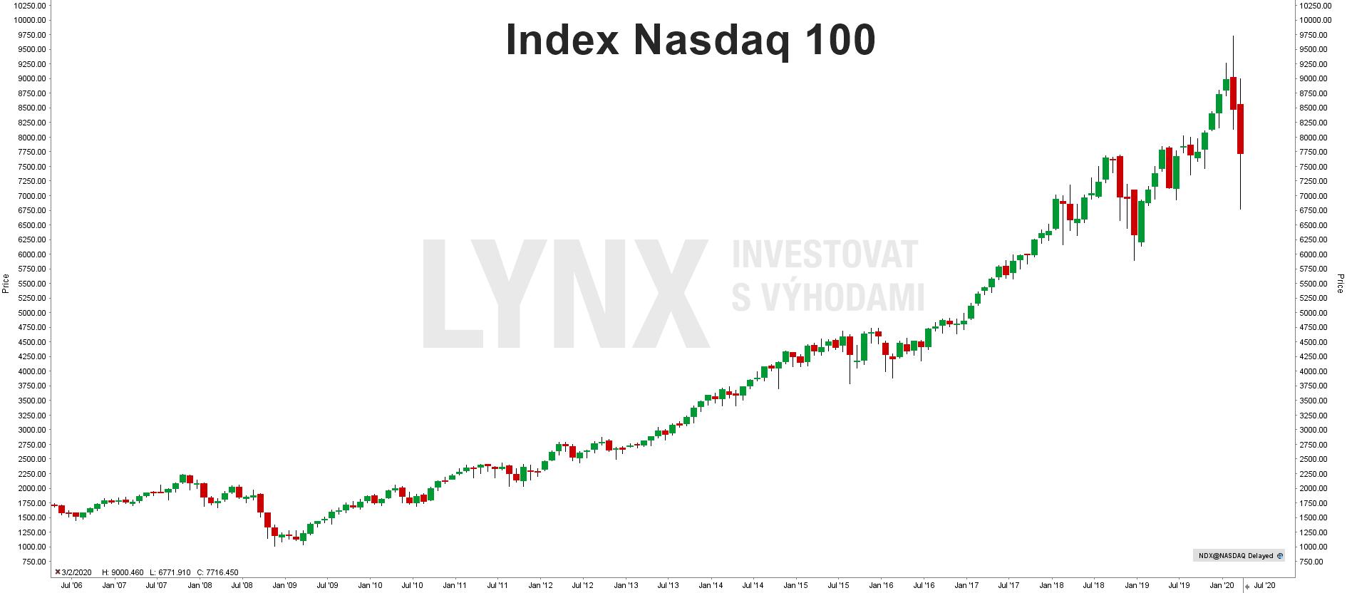Historický graf indexu Nasdaq 100