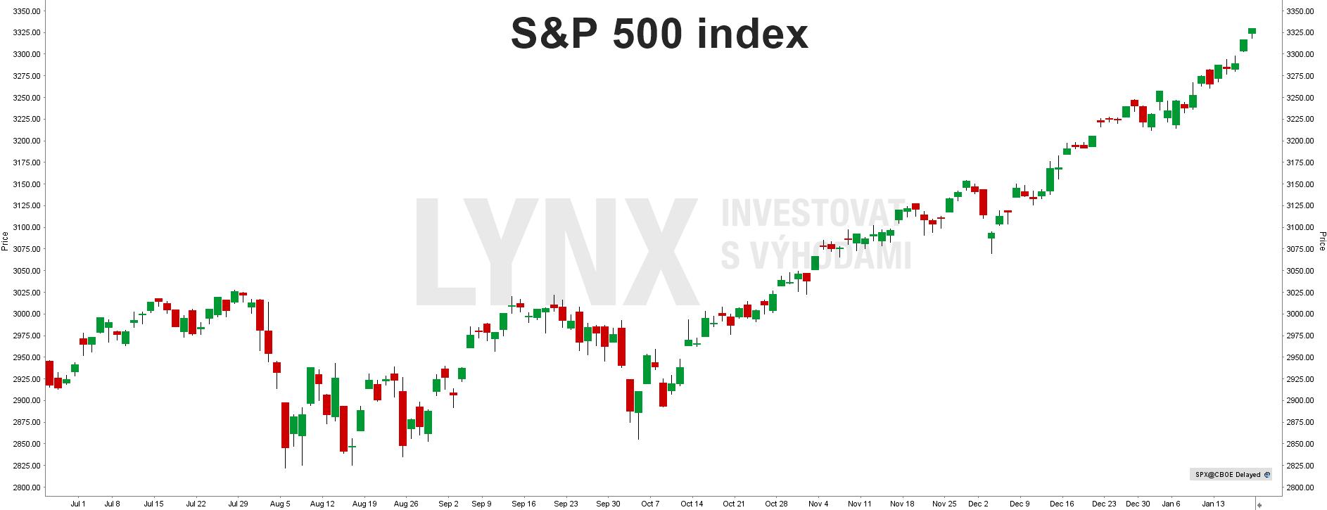 S&P 500 index - graf 2019/2020