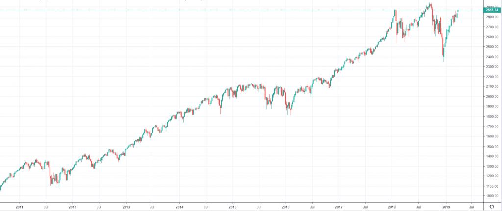 S&P 500 index - historický graf