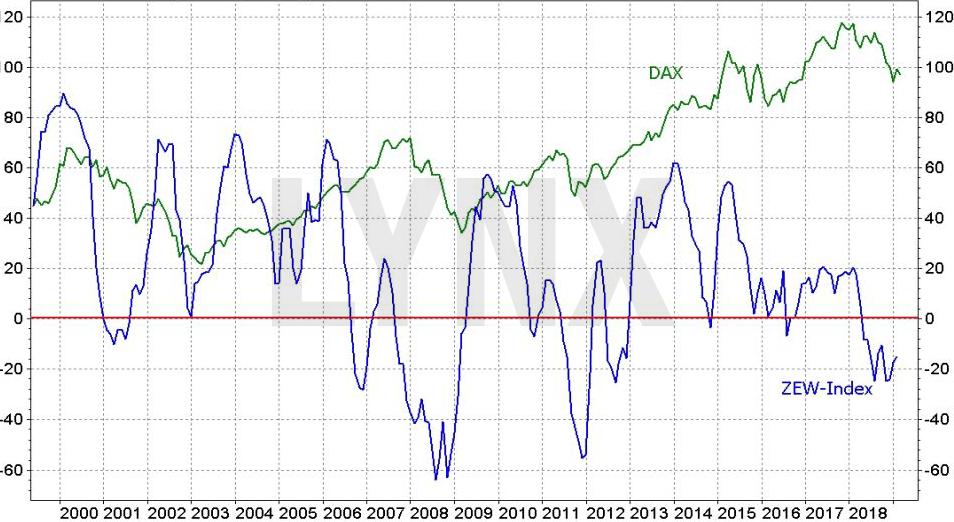 Index ekonomických očekávání (ZEW) a Index podnikatelského klimatu (IFO)