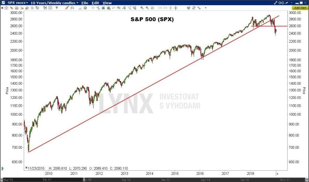 S&P 500 - graf