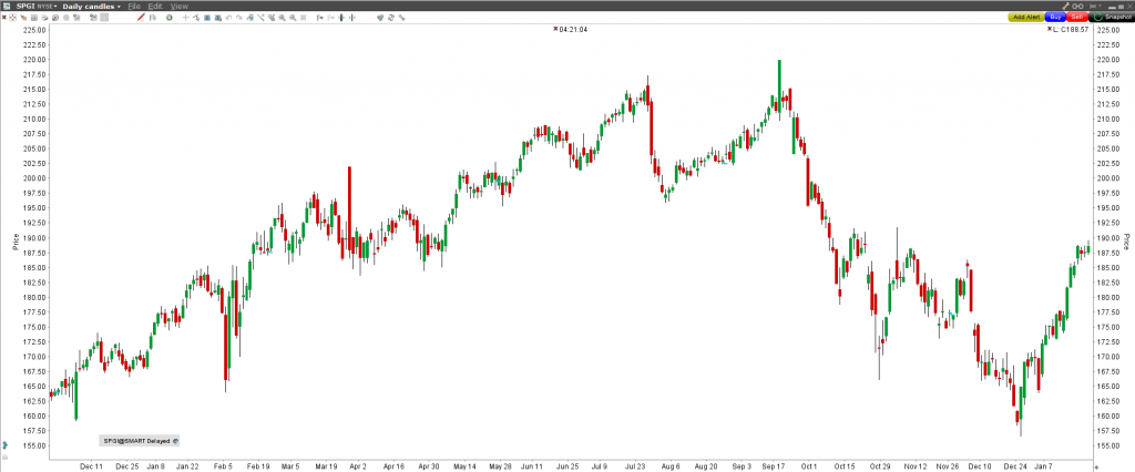 Akcie S&P Global inc (SPGI) - graf