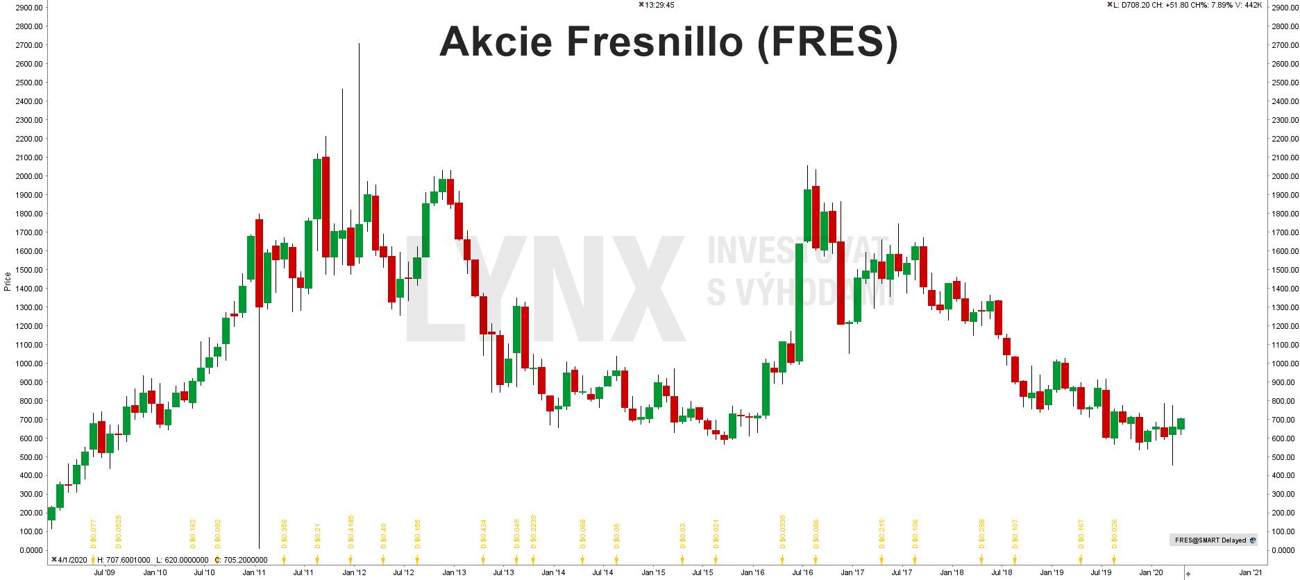 Grafakcie Fresnillo (FRES)