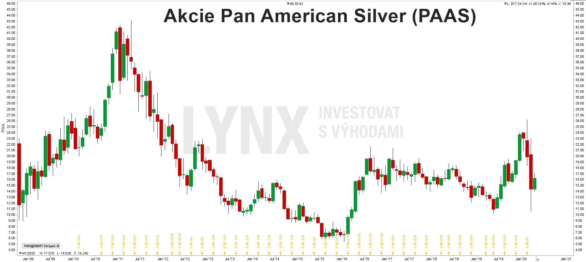 Grafakcie Pan American Silver (PAAS)