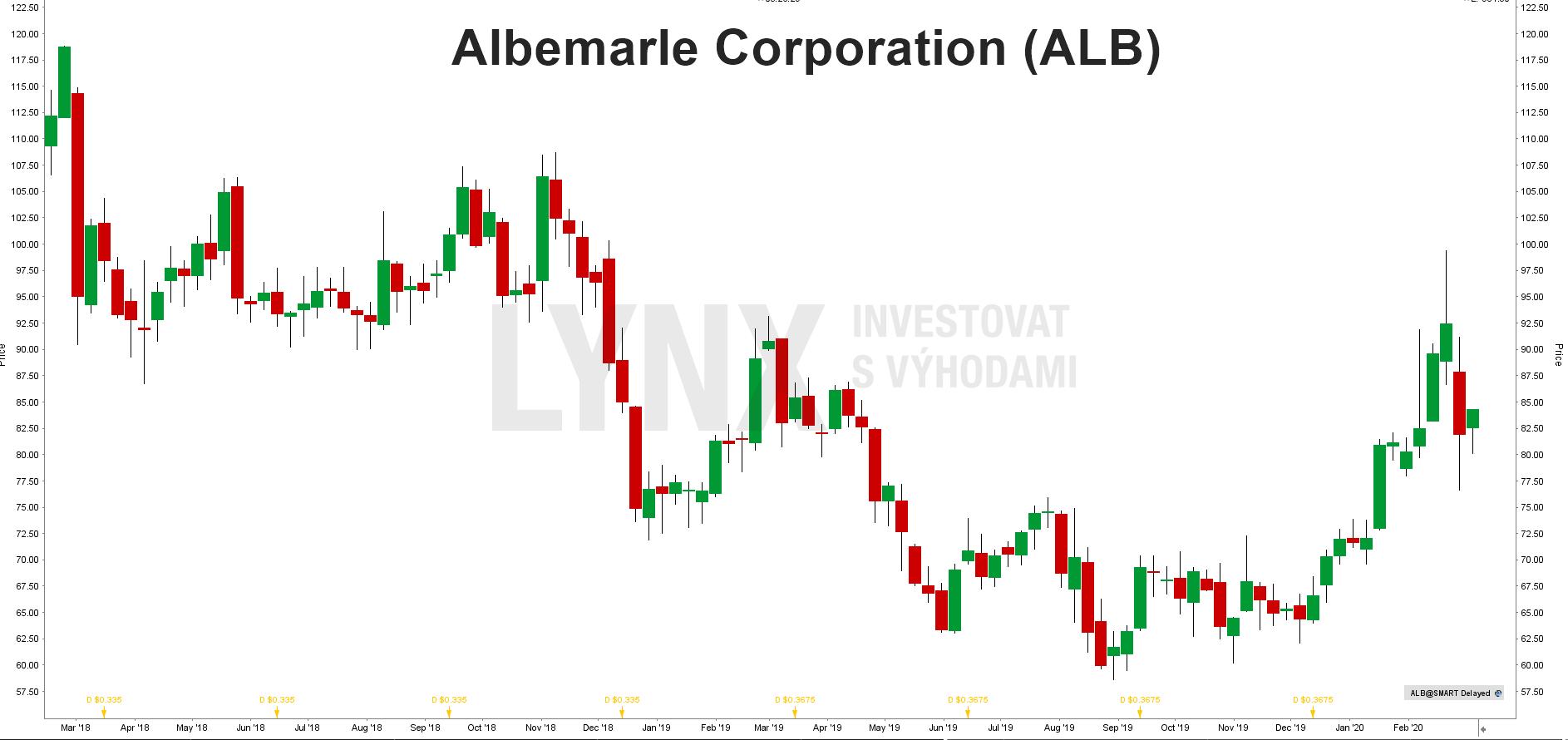 Akcie Albemarle Corporation