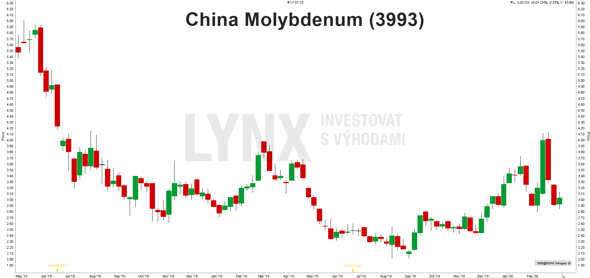 Akcie China Molybdenum