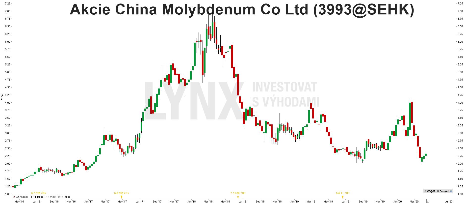 Graf akcie China Molybdenum (3993)
