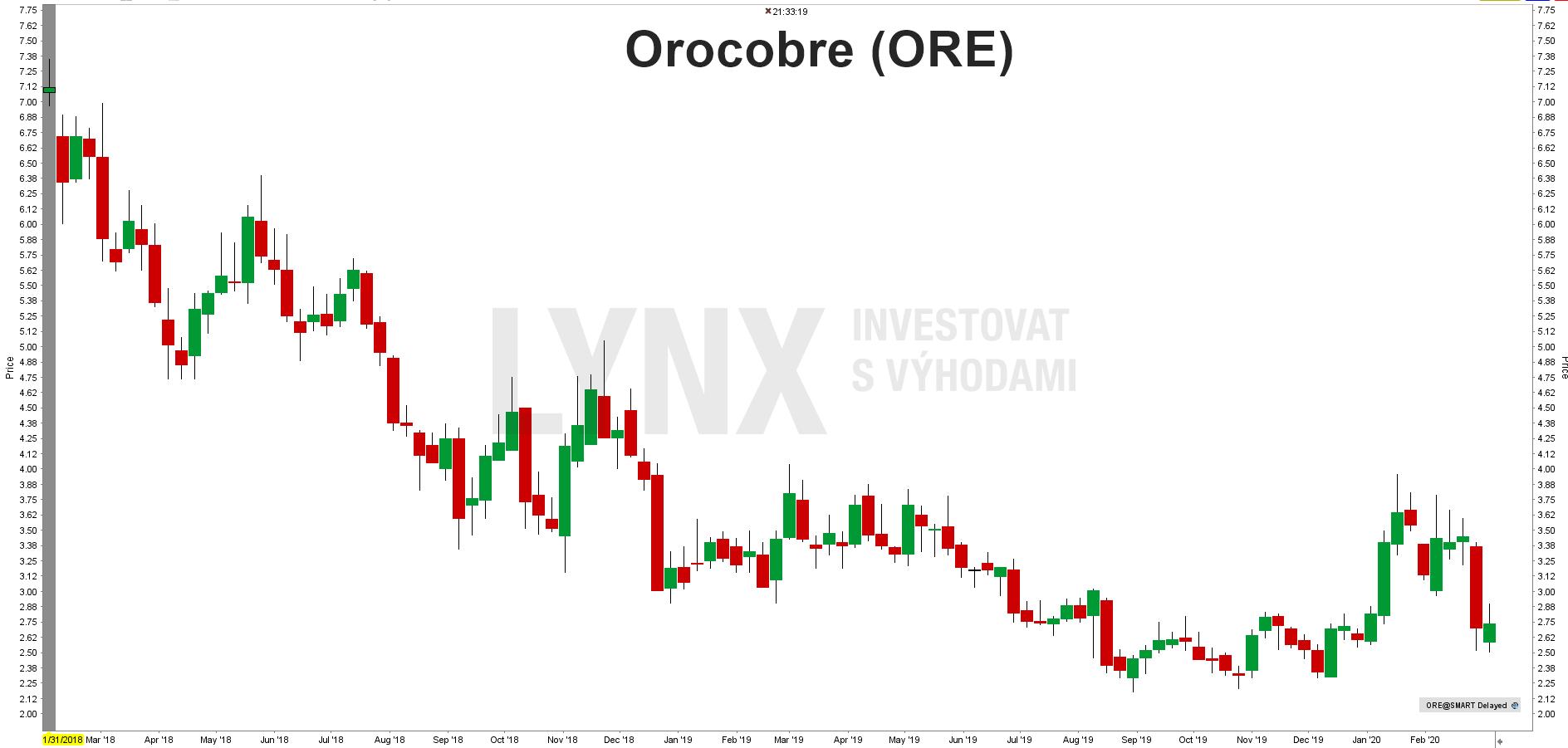 Akcie Orocobre (ORE)