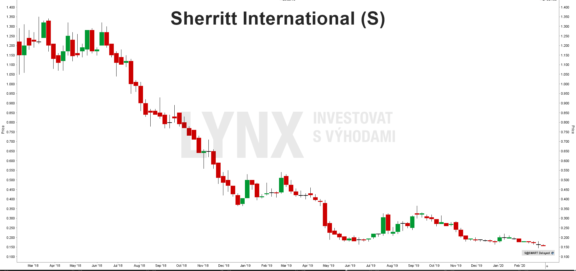Akcie Sherritt International
