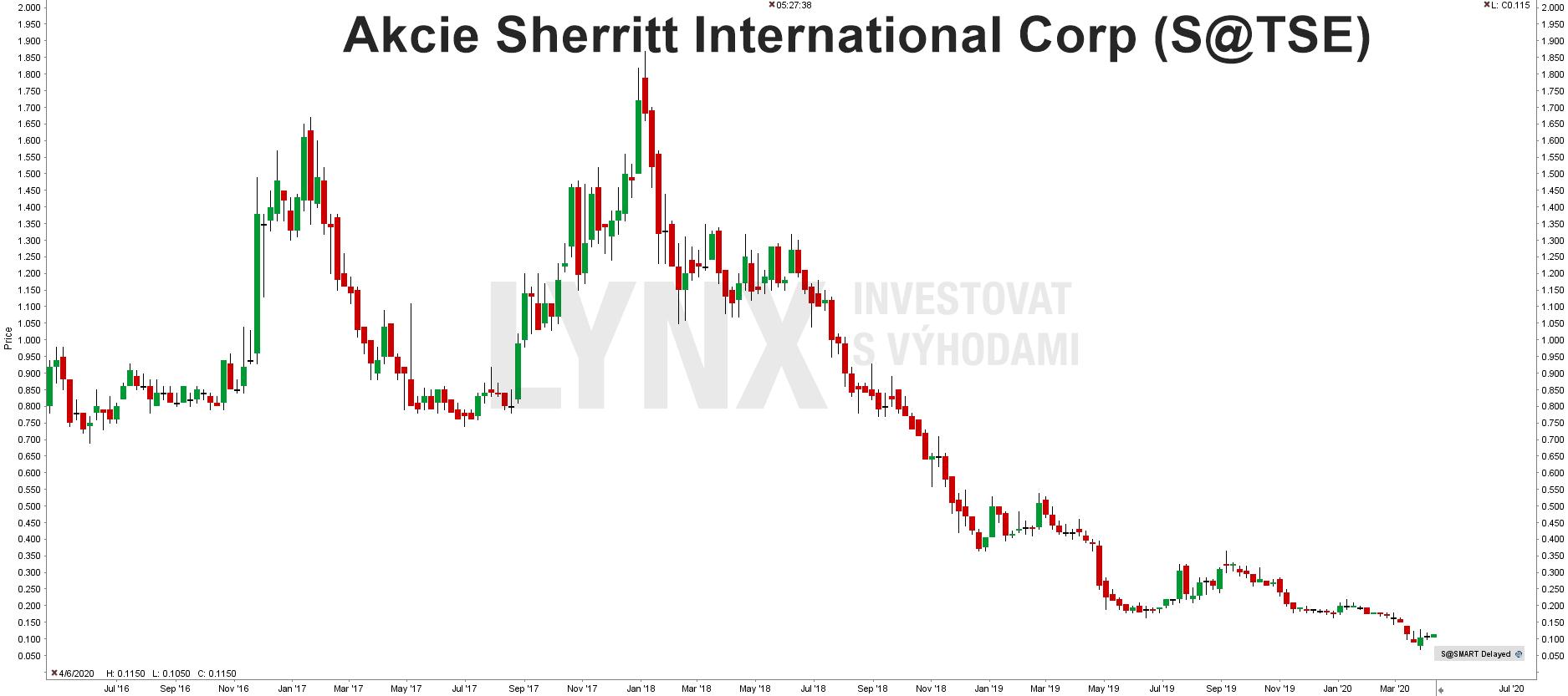 Graf akcie Sherritt International