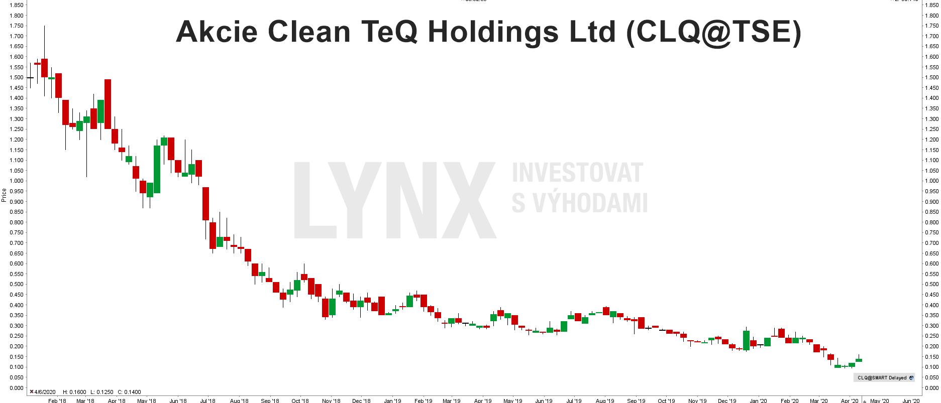 Graf akcie Clean TeQ Holdings (CLQ)