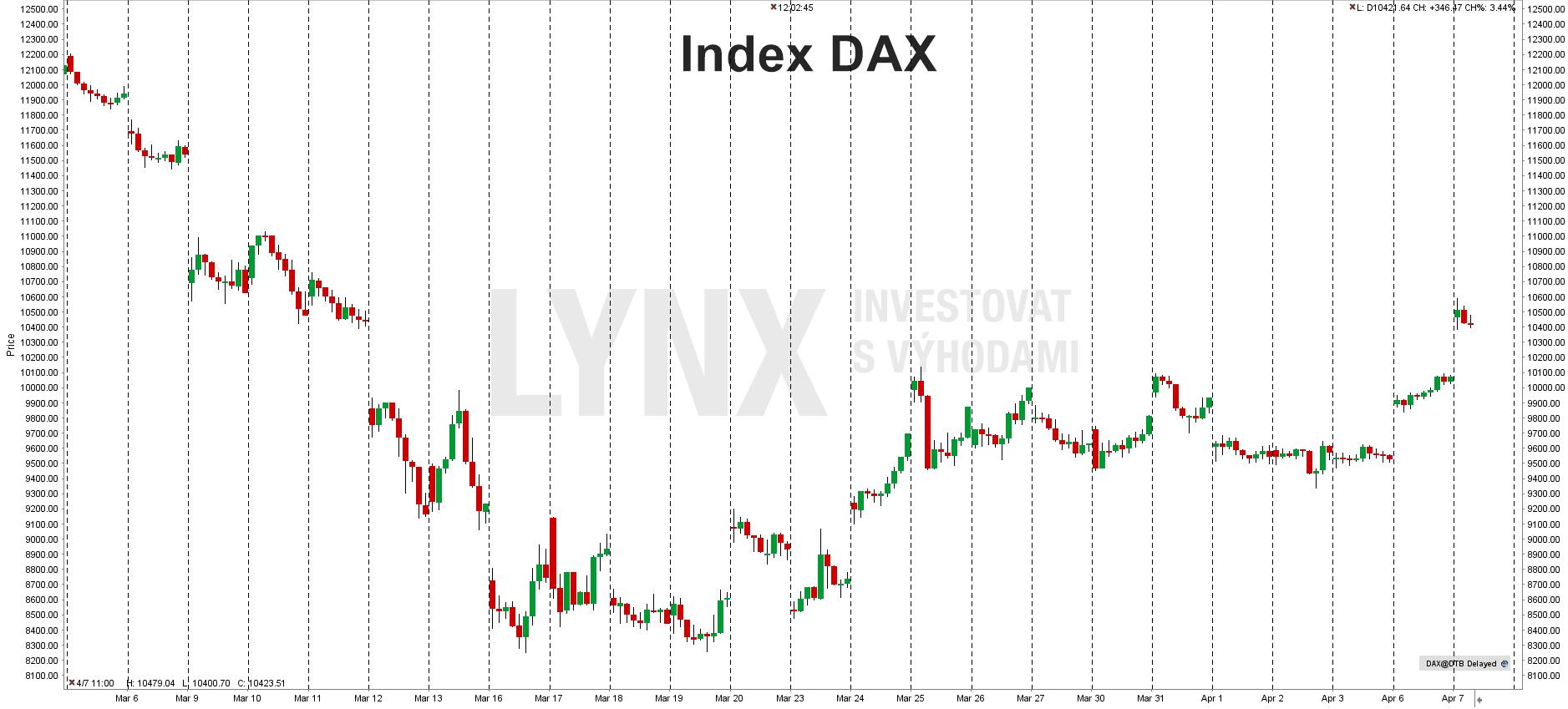 Aktuální graf indexu DAX