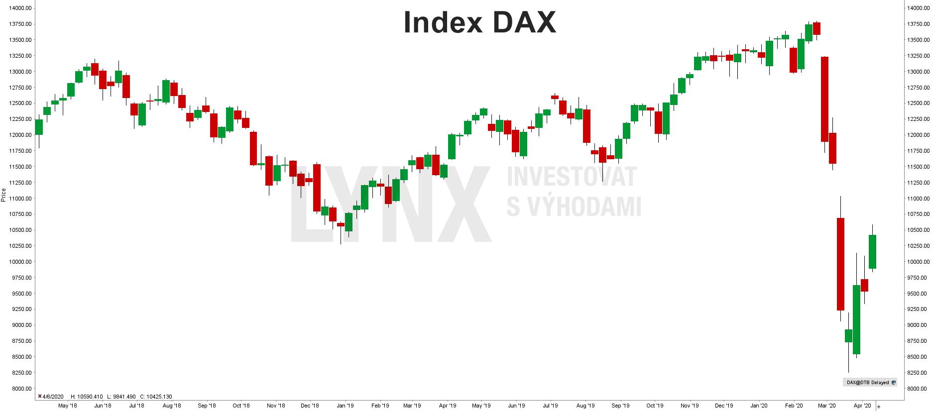 Historický graf indexu DAX