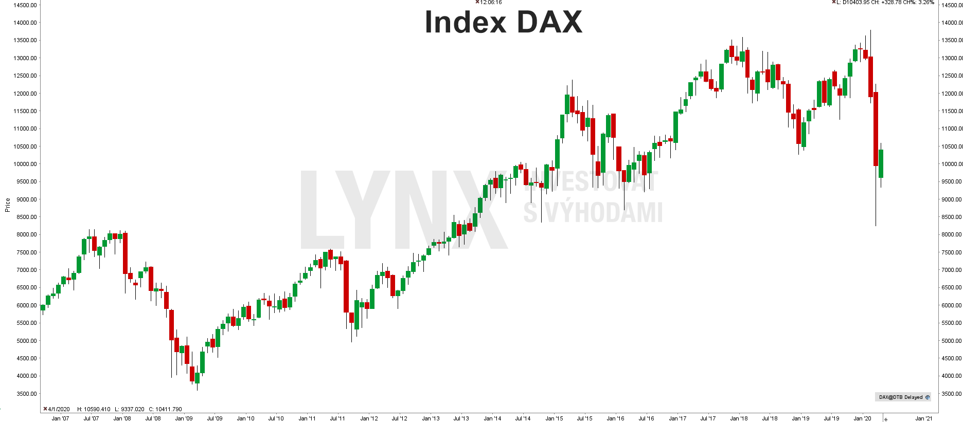 Historický graf indexu DAXHistorický graf indexu DAX