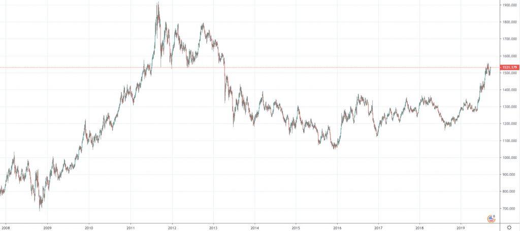 Cena zlata na spotovém trhu v USD