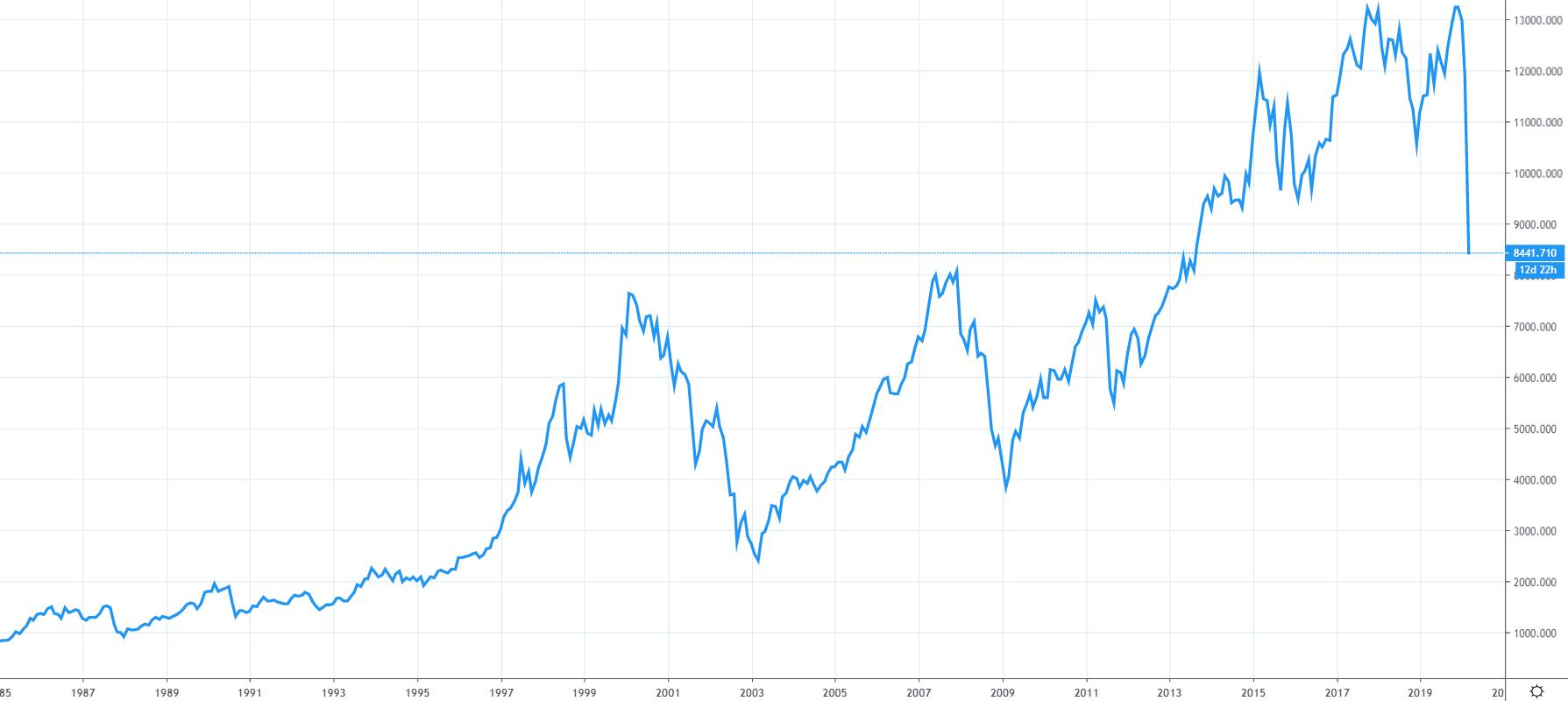 Graf indexu DAX