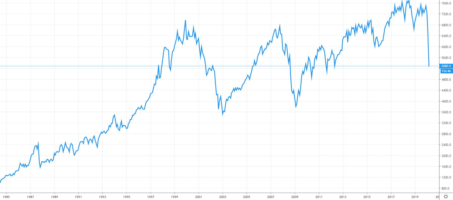 Graf indexu FTSE 100