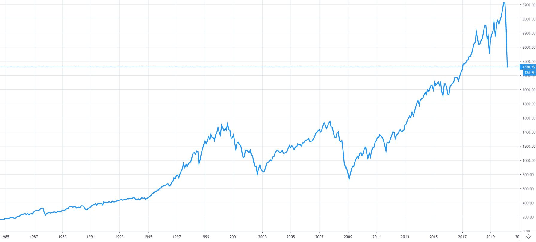 Graf indexu S&P 500