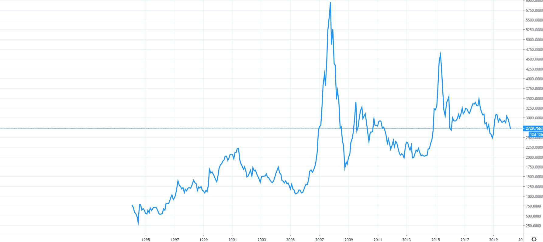 Graf indexuSSE Composite index