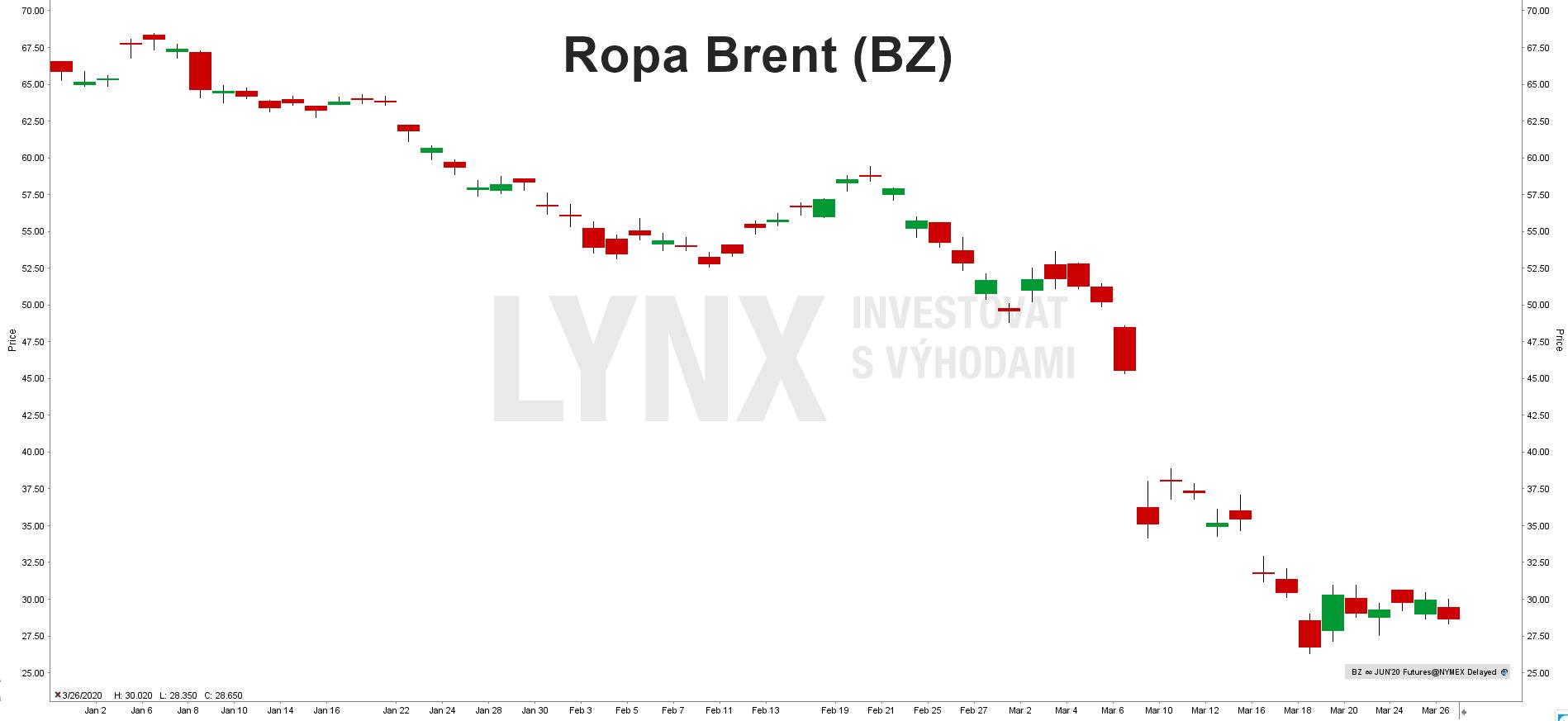 Aktuální cena ropy Brent na burze