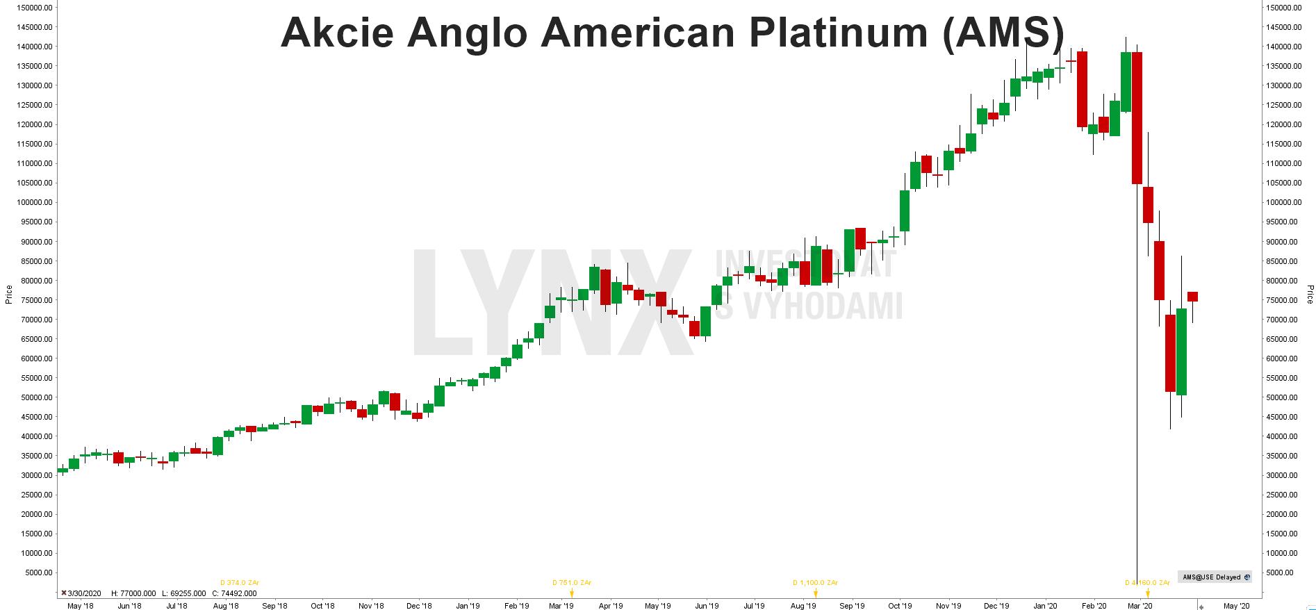Graf akcie Anglo American Platinum (AMS)