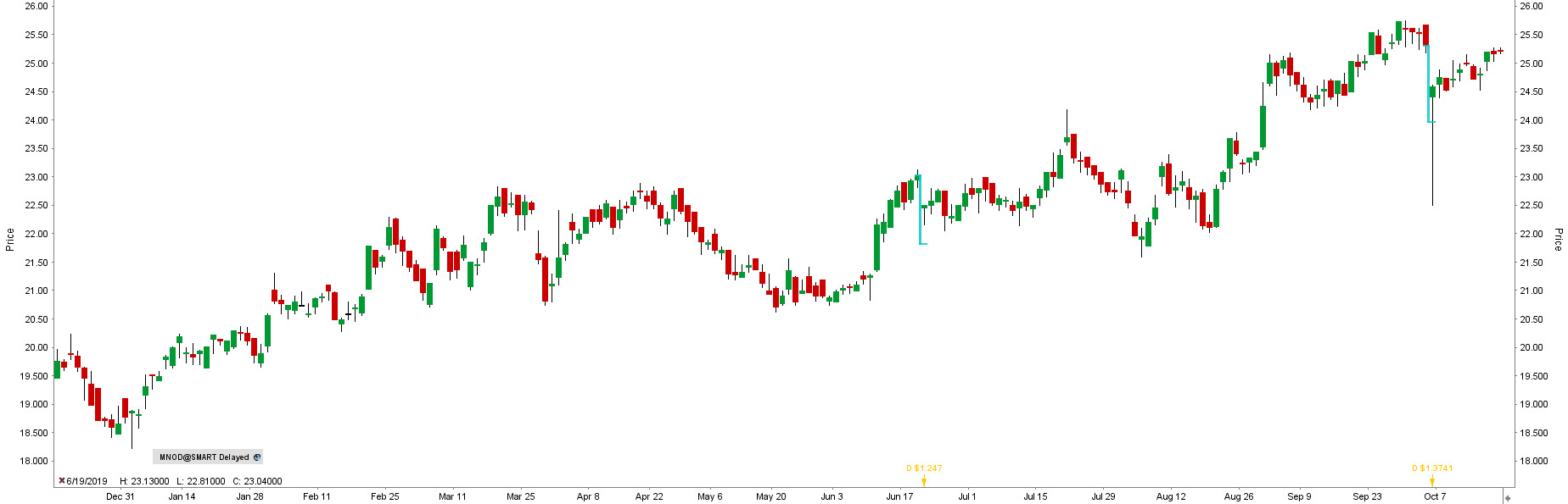 Akcie Norlisk Nickel (MNOD)