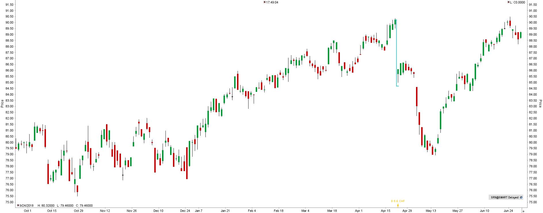 Akcie Swiss Re (SR9)