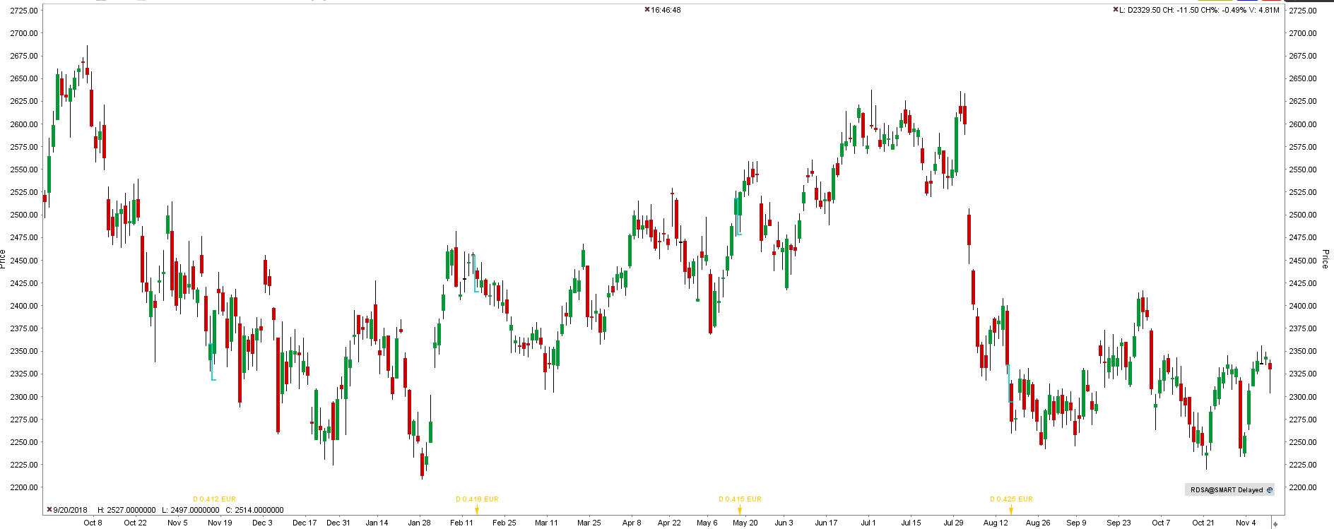 Akcie Royal Dutch Shell (RDSA) - graf
