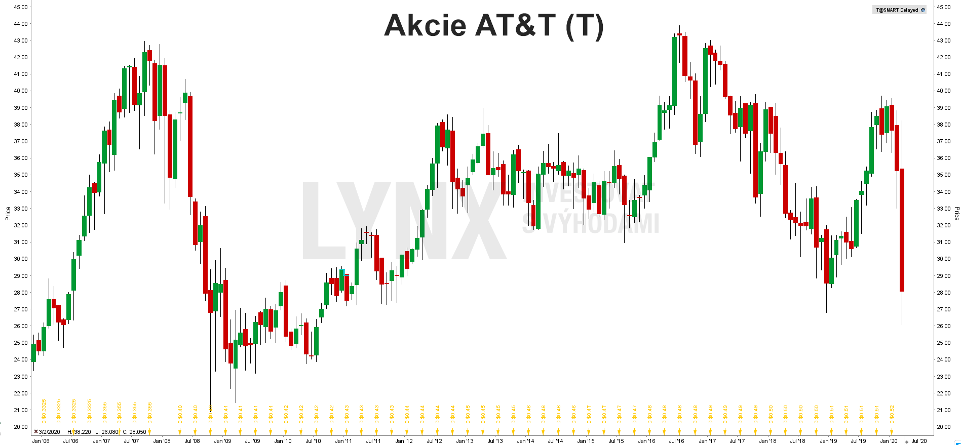 Graf: Akcie AT&T