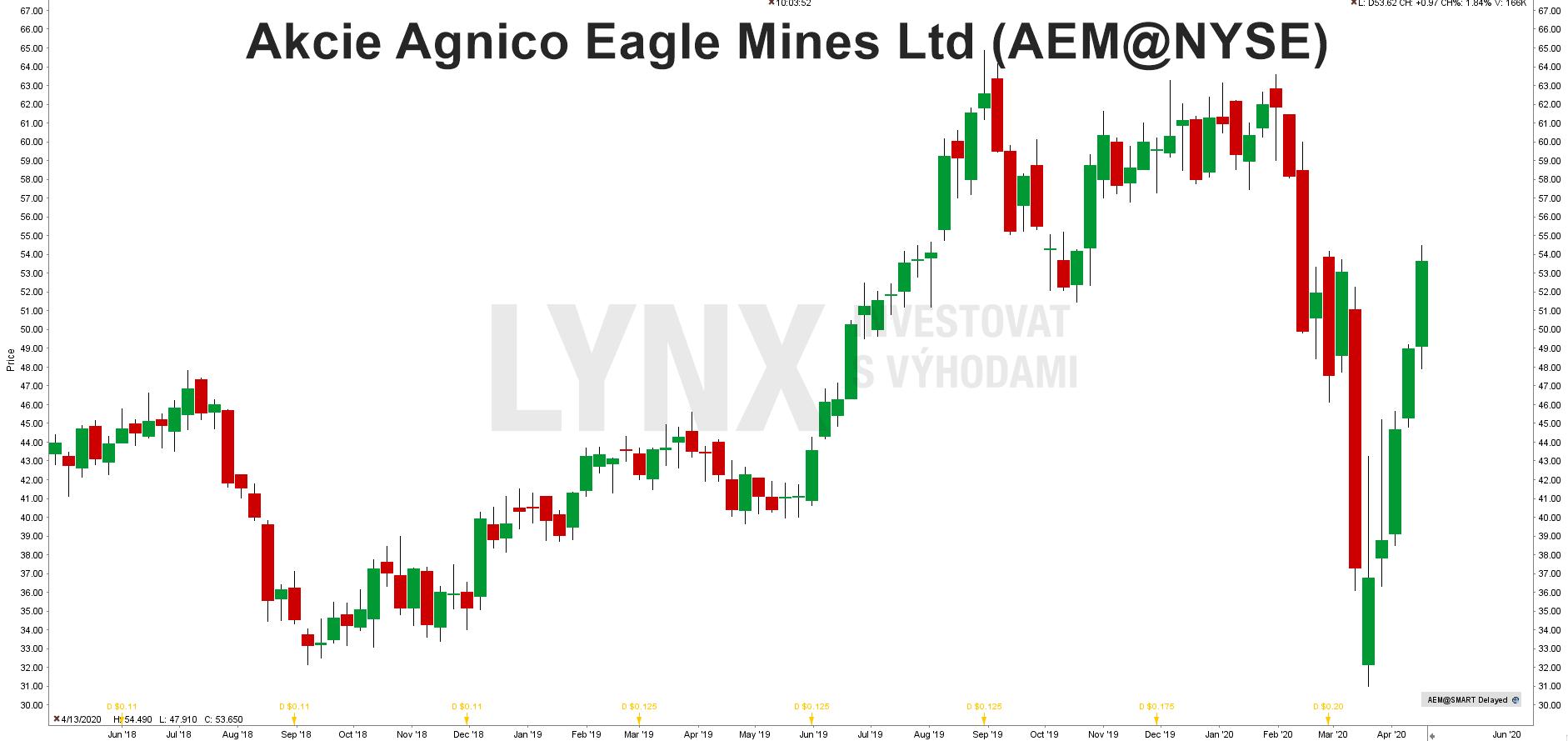 Graf akcie Agnico Eagle Mines (AEM)
