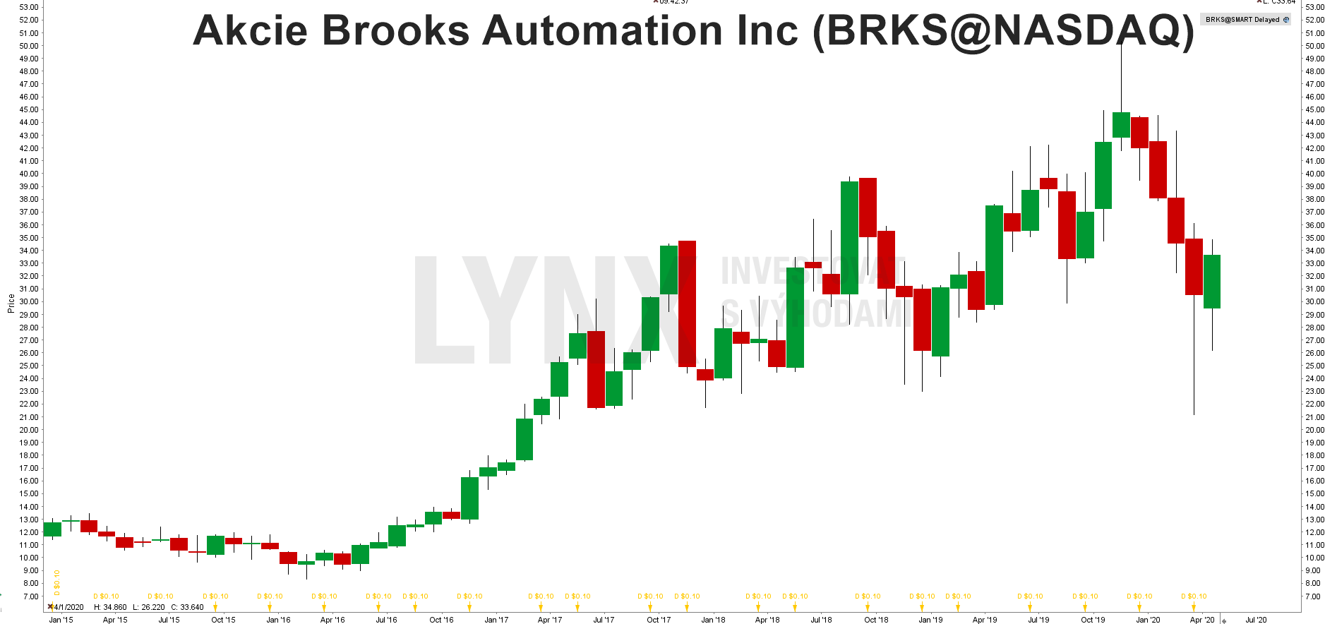 Akcie Brooks automatization
