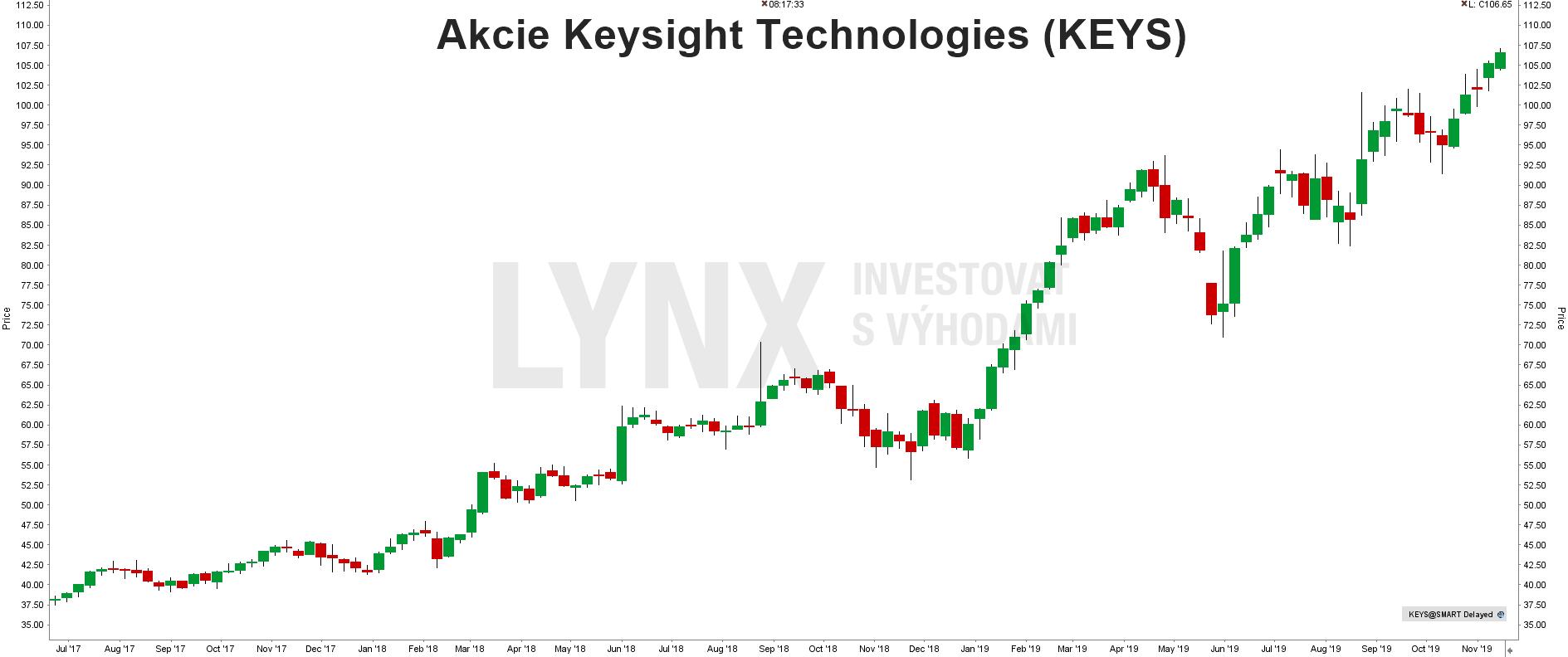 Akcie Keysight Technologies - graf