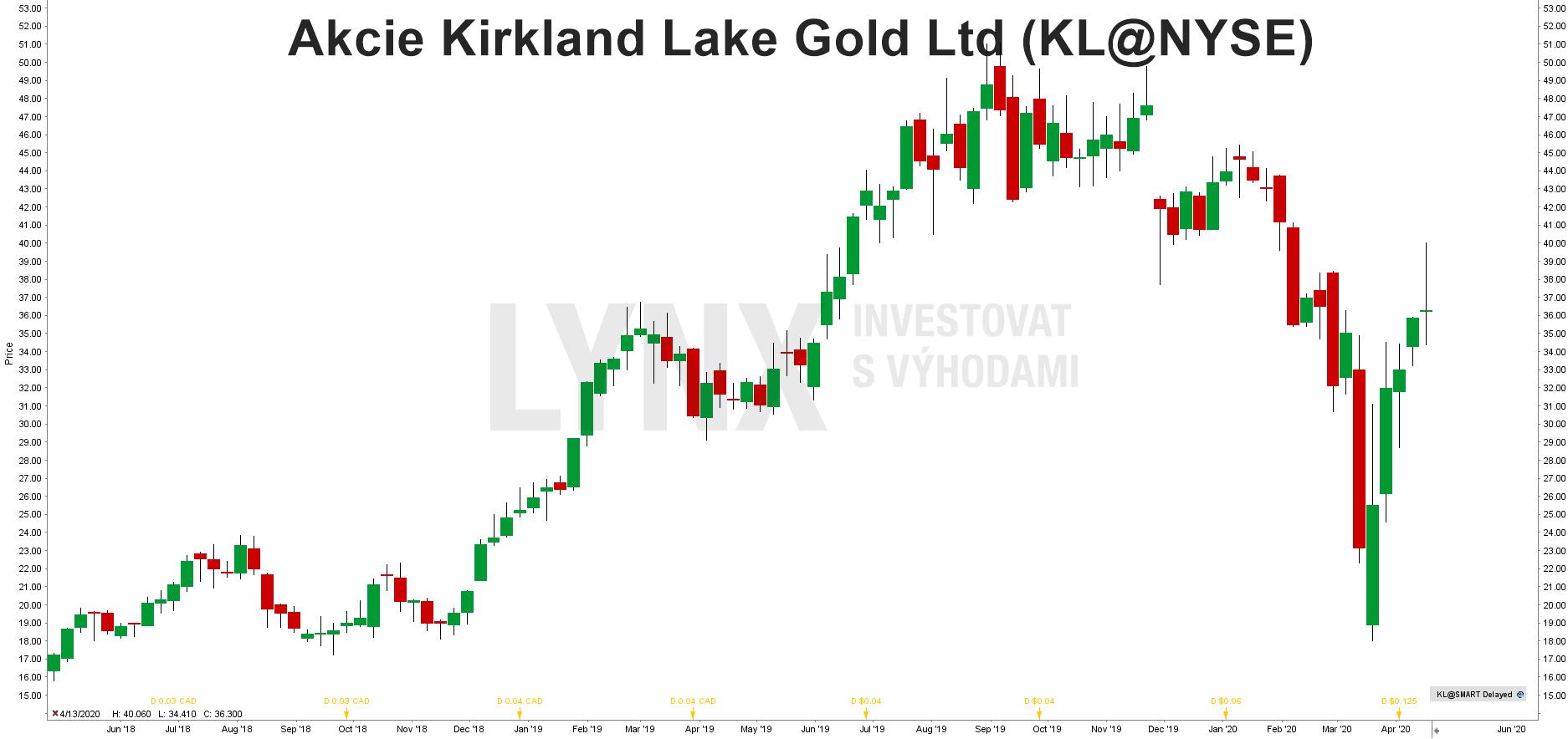 Graf akcie Kirkland Lake Gold (KL)