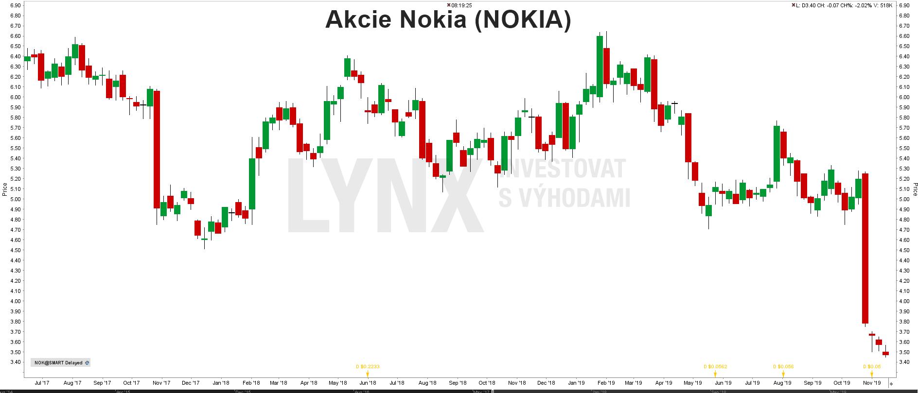 Akcie Nokia - graf