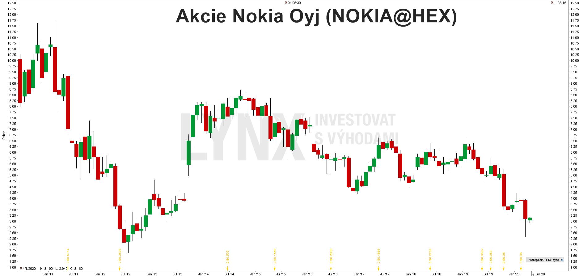 Graf akcie Nokia (NOK)