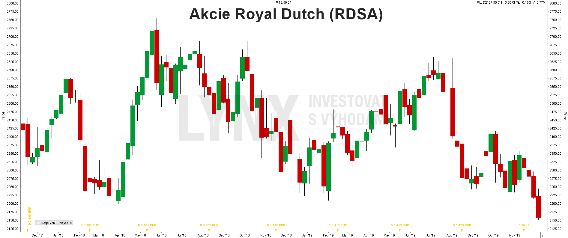 Akcie Royal Dutch Shell - graf