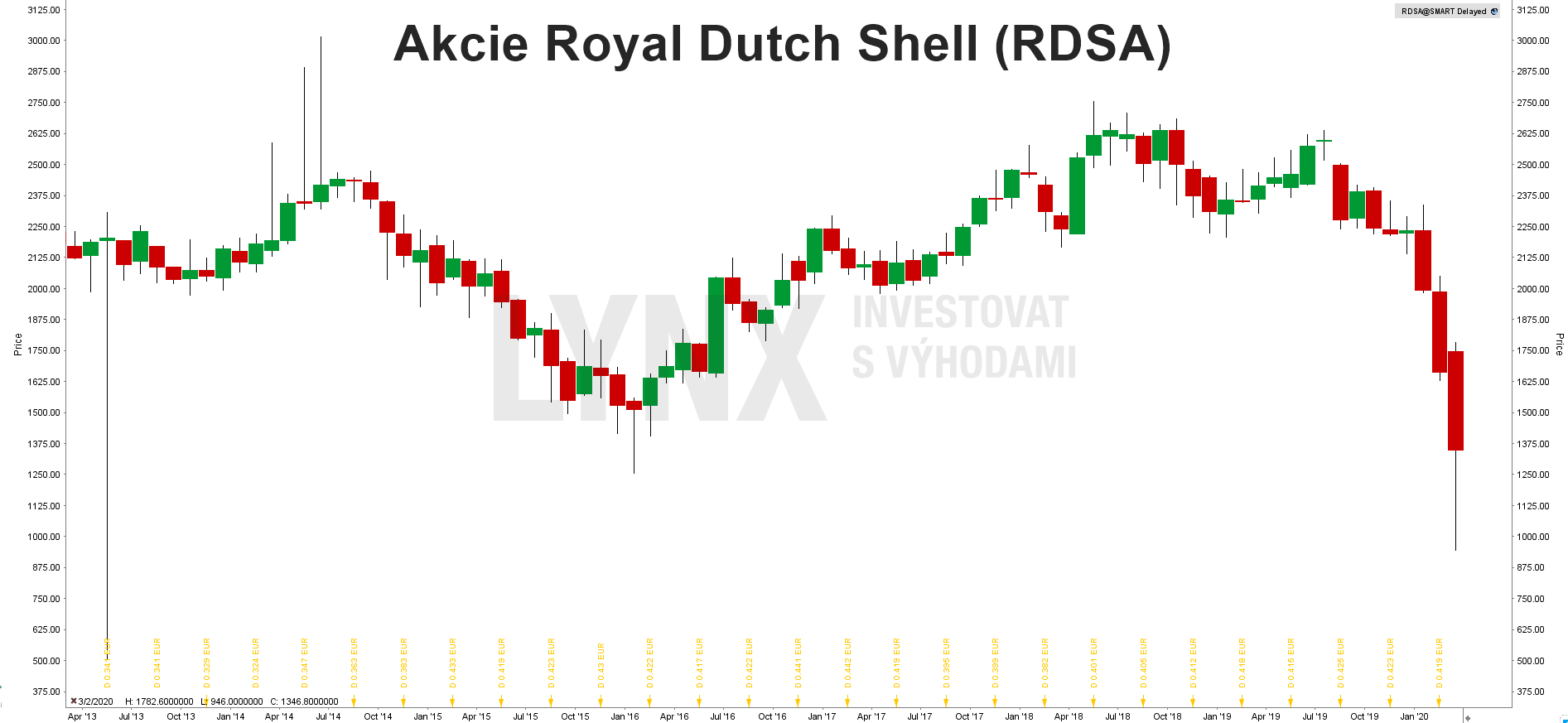 Akcie Royal Dutch Shell (RDSA)