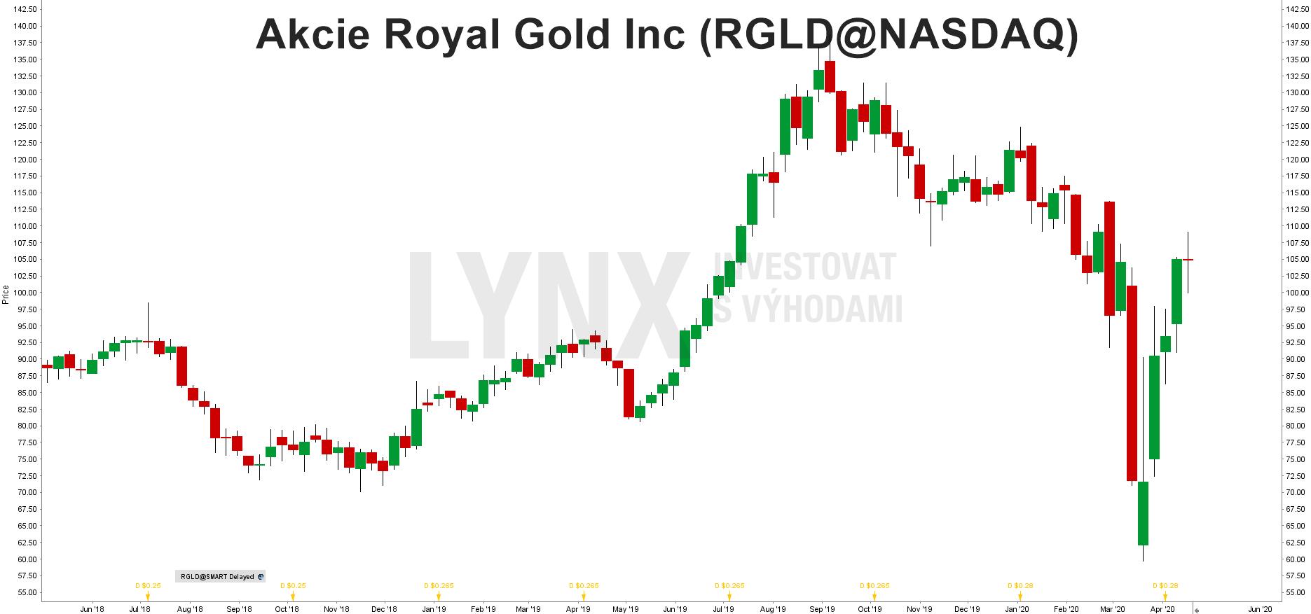 Graf akcie Royal Gold (RGLD)