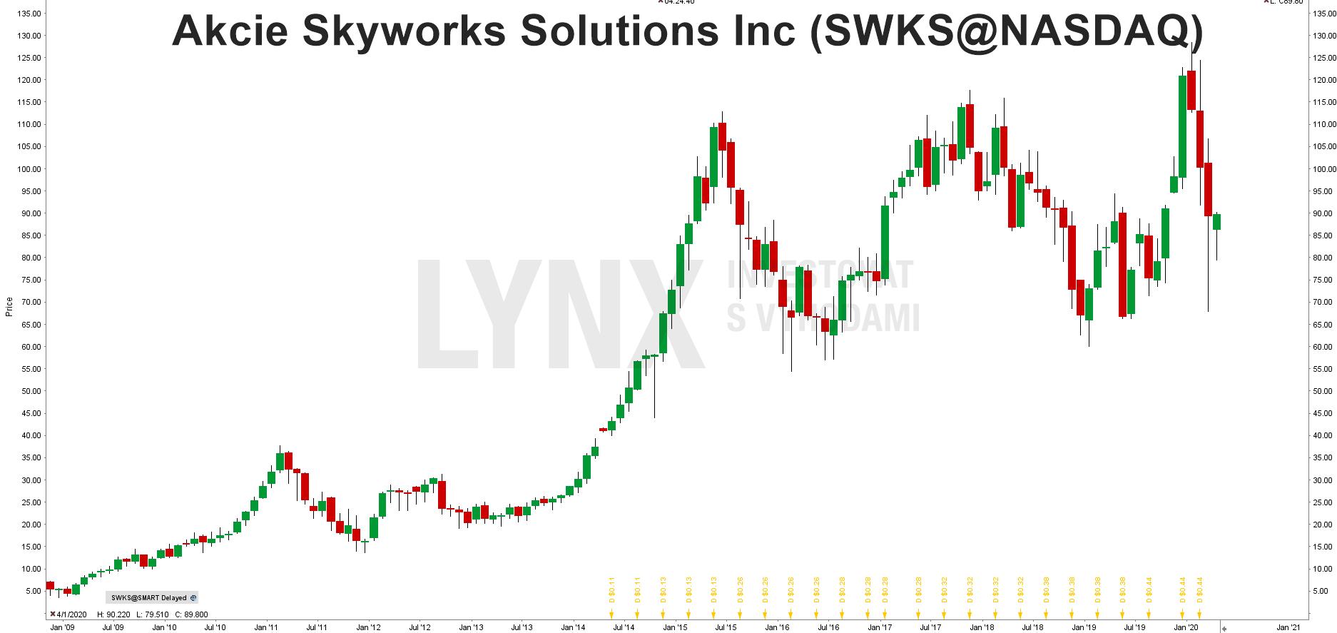 Graf akcie Skyworks Solutions