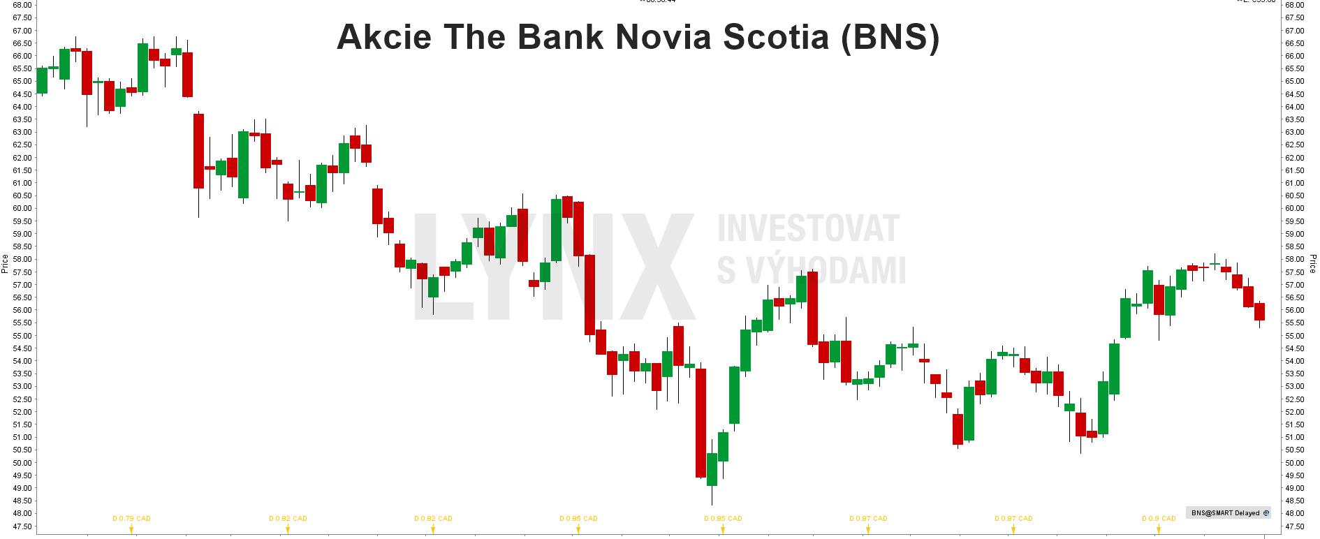 Akcie The Bank Novia Scotia - graf