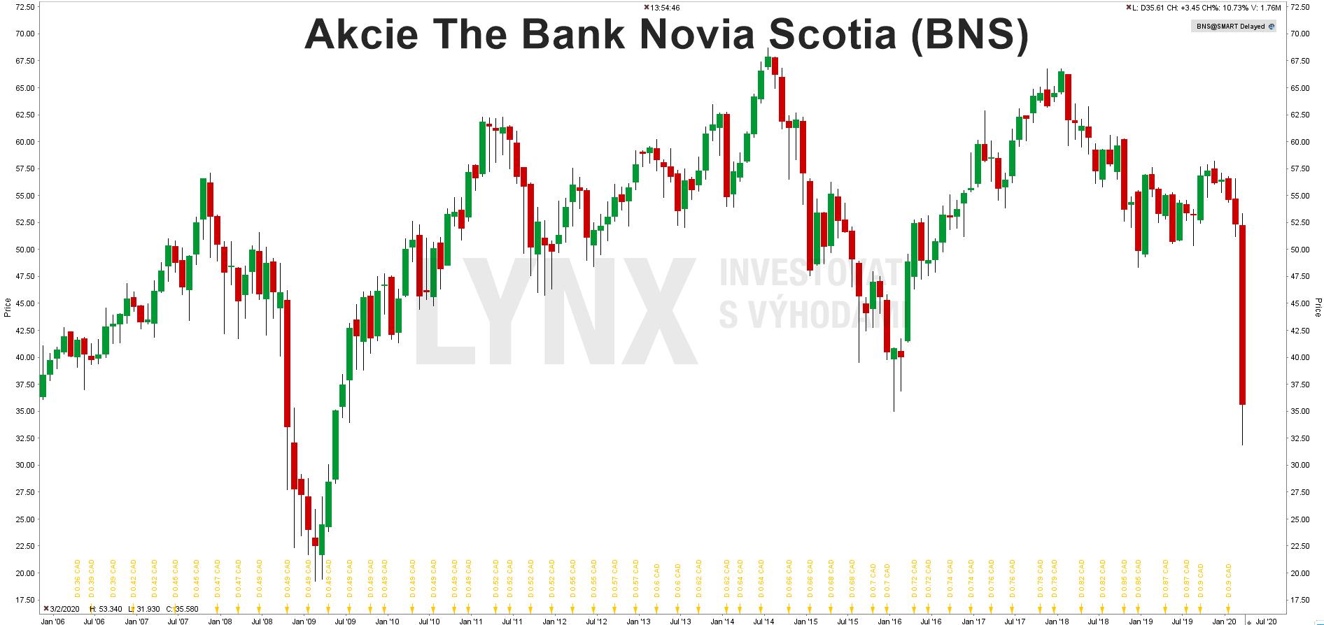Akcie The Bank Novia Scotia (BNS)
