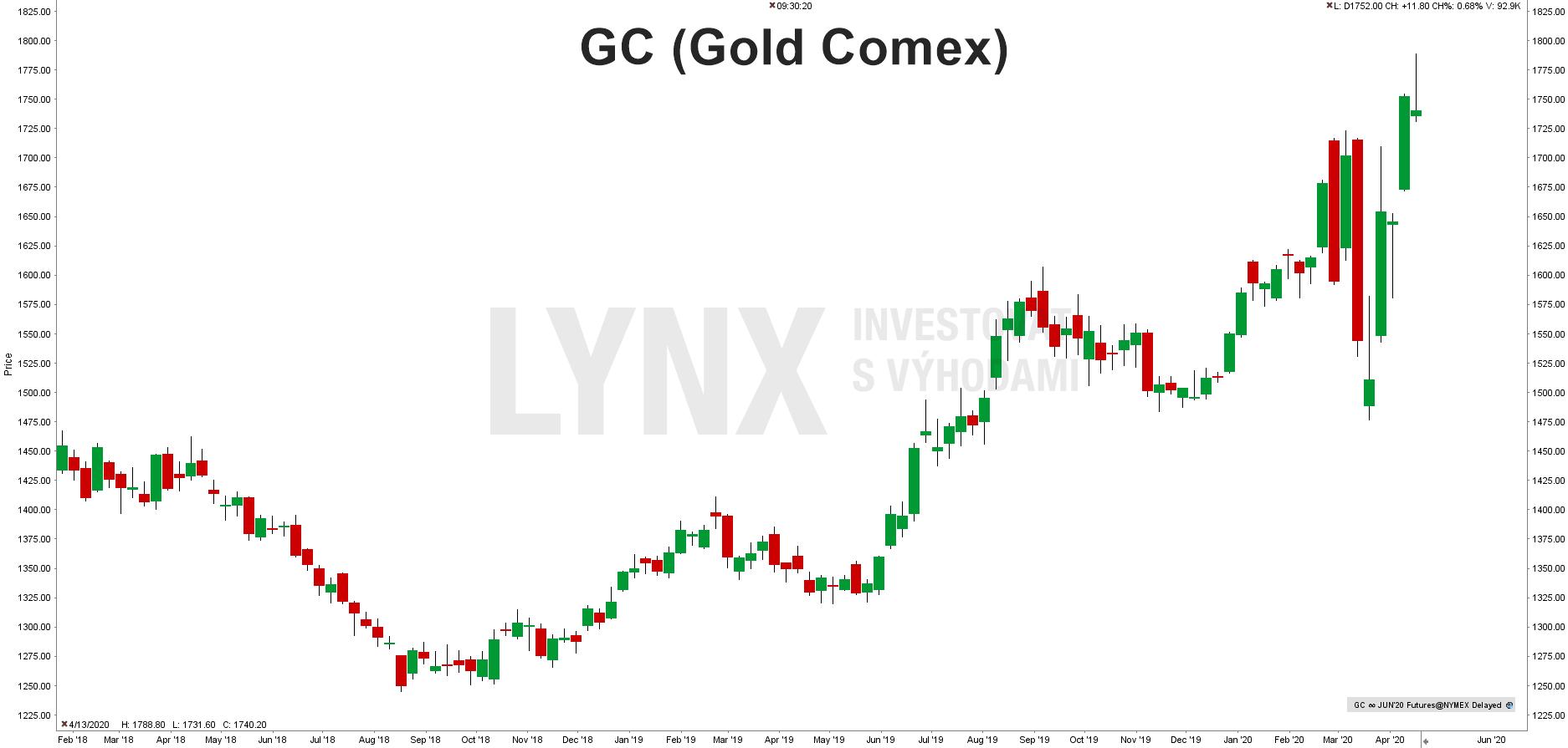 Aktuální cena zlata (GC)