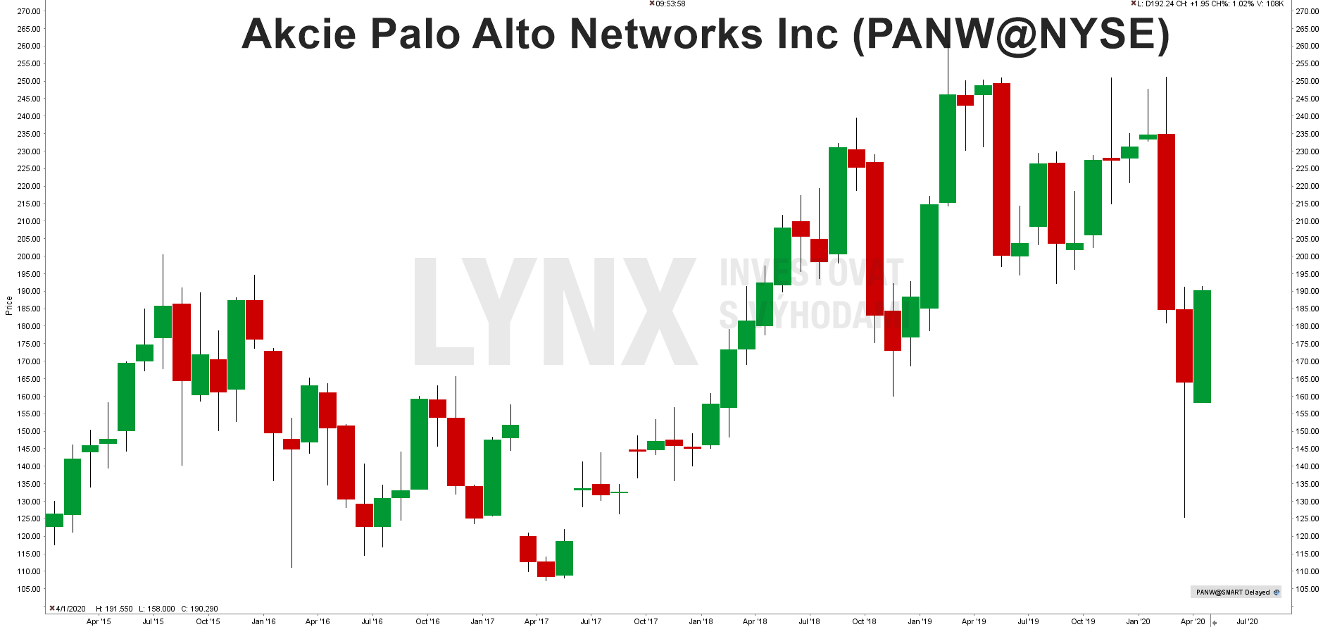 Akcie Palo Alto Networks Inc (PANW@NYSE)