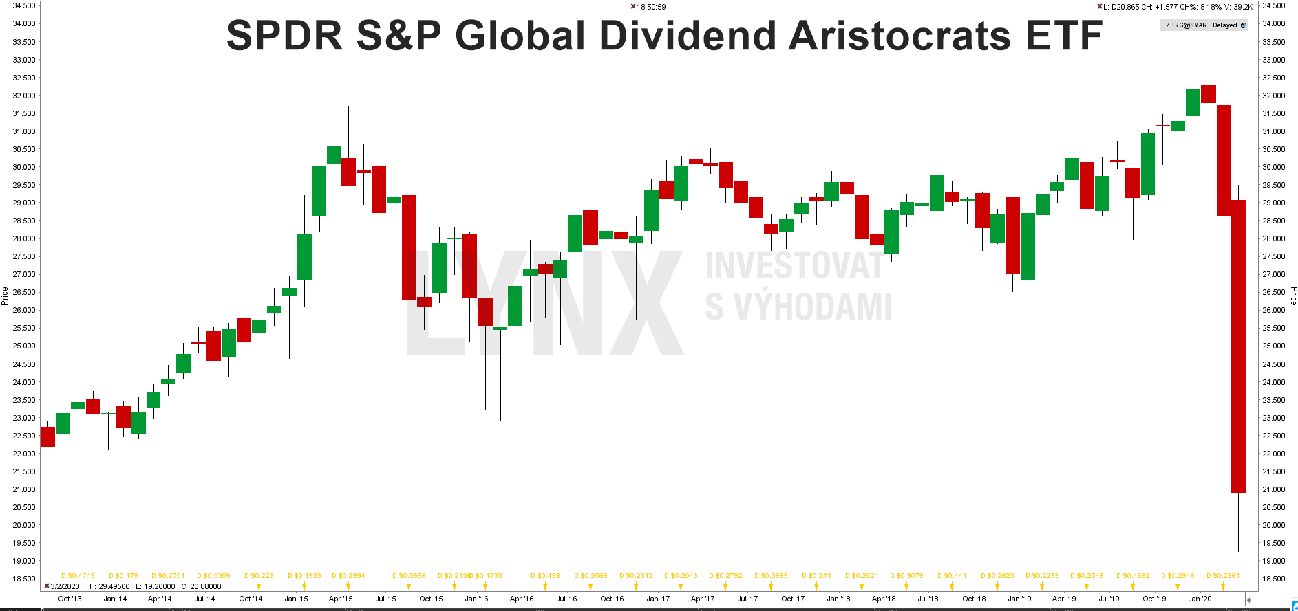 GrafSPDR S&P Global Dividend Aristocrats ETF