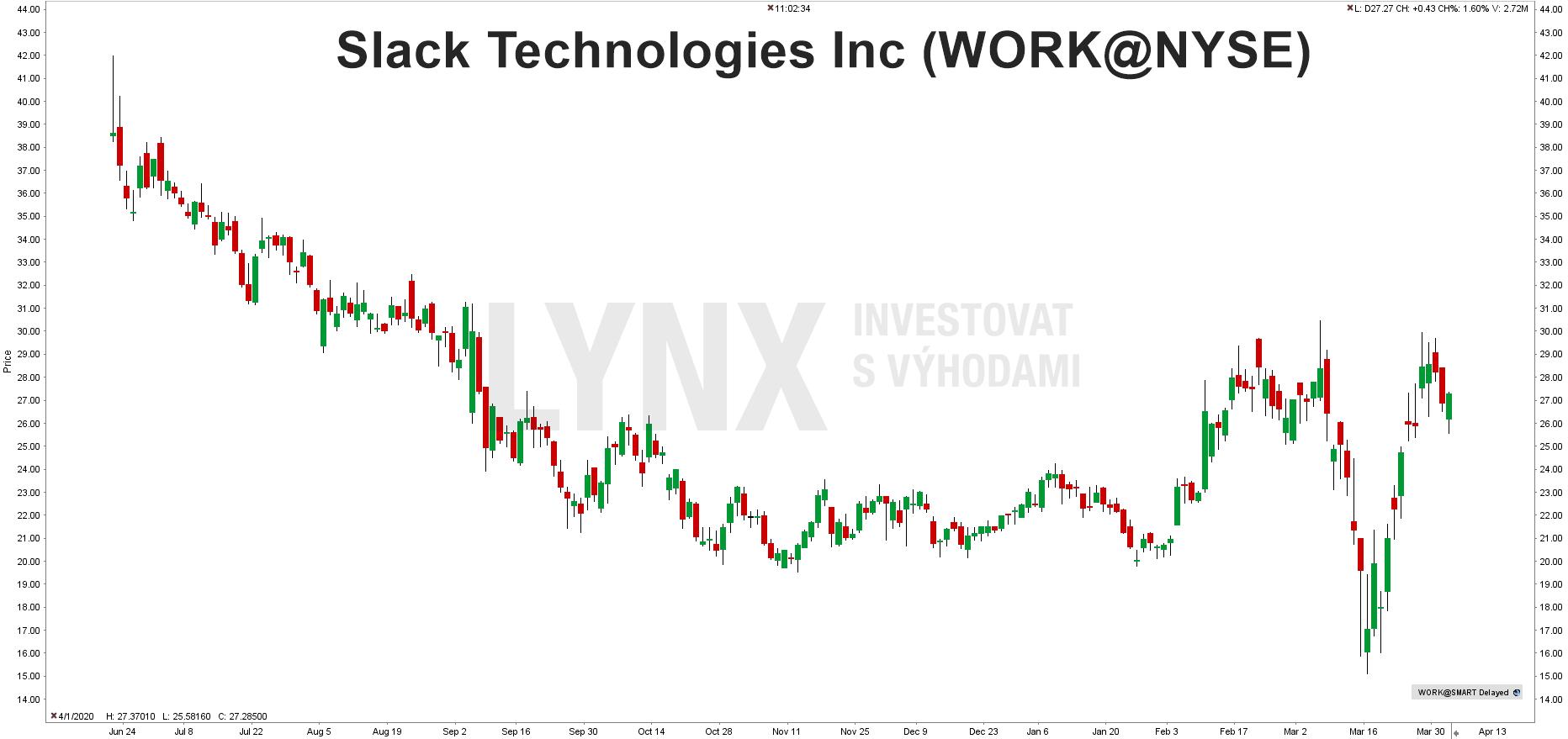 Graf akcie Slack