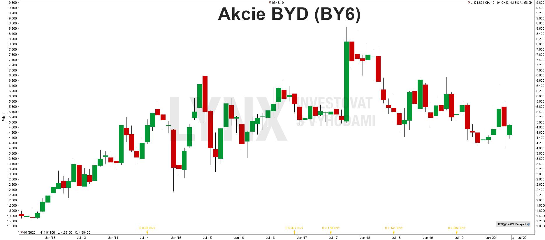 Graf akcie BYD