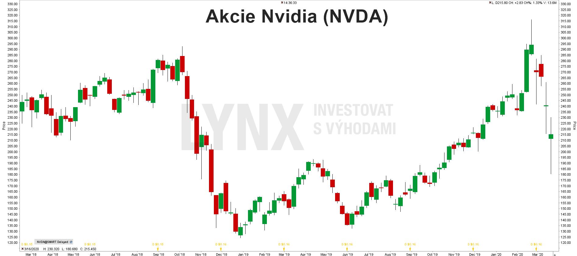 Graf akcie Nvidia (NVDA)