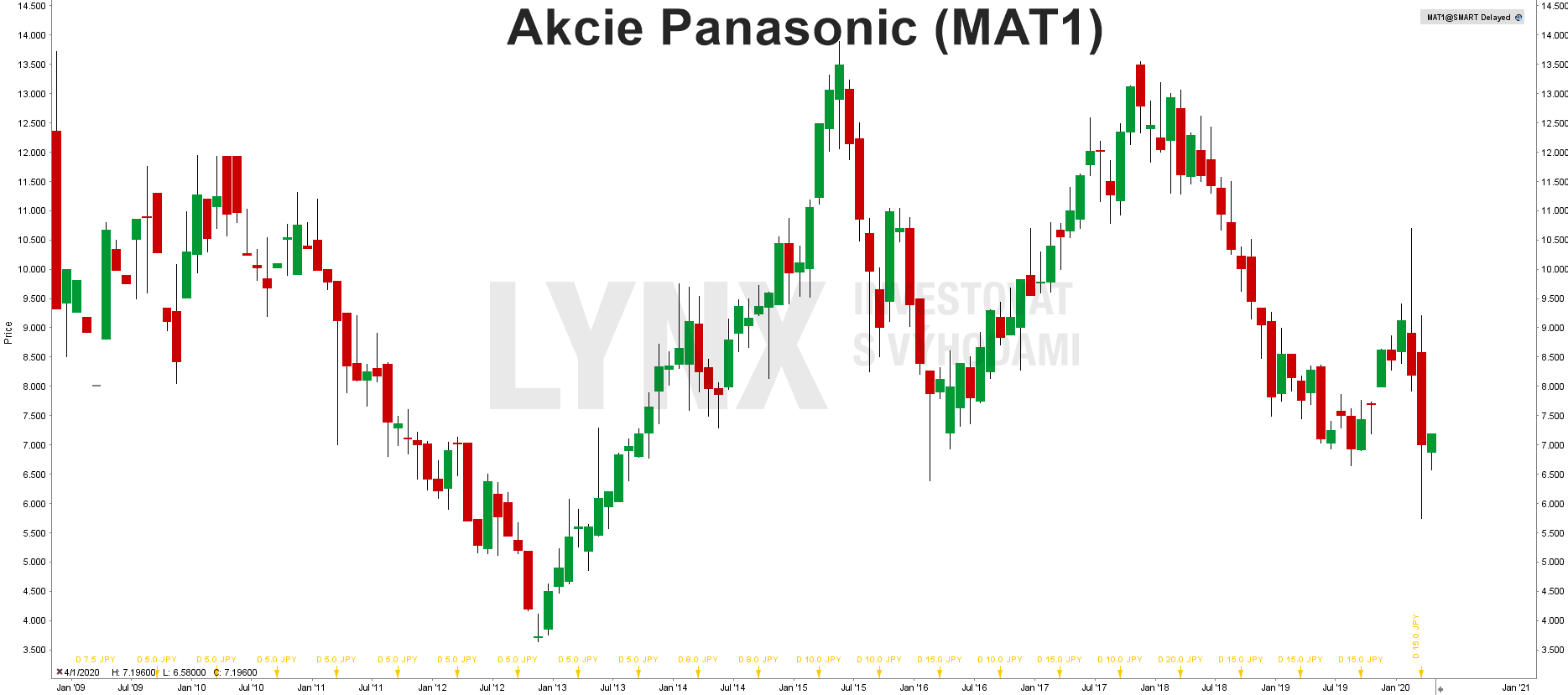Akcie Panasonic (MAT1)