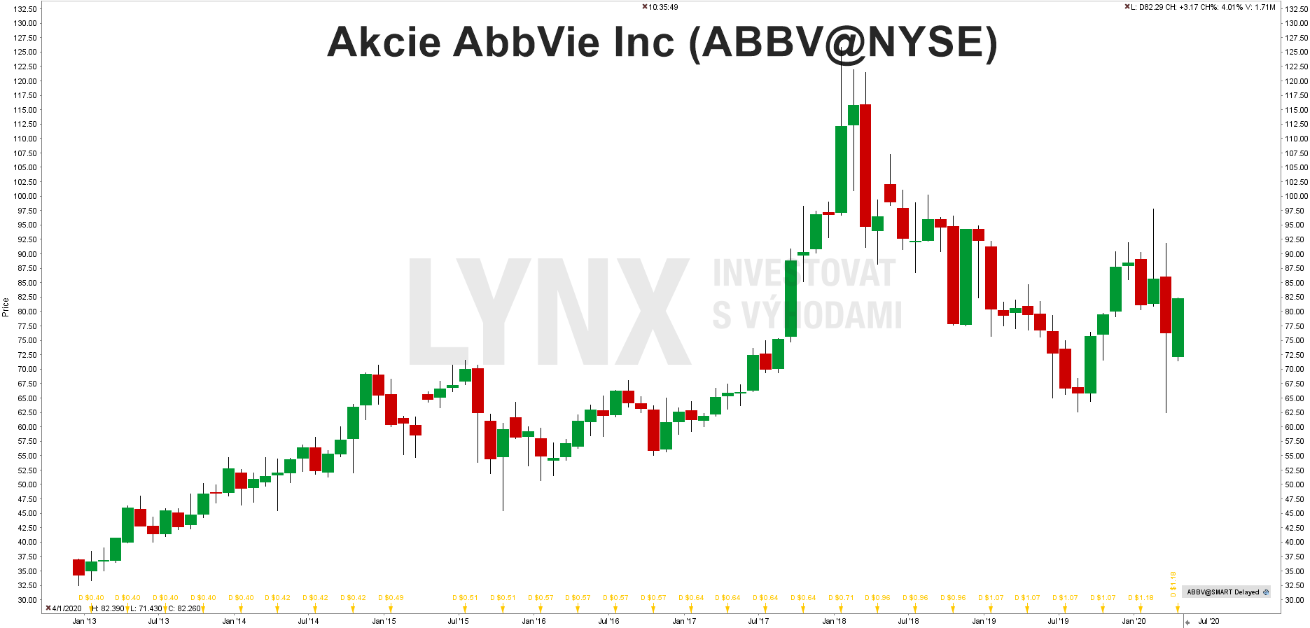 Graf akcie AbbVie