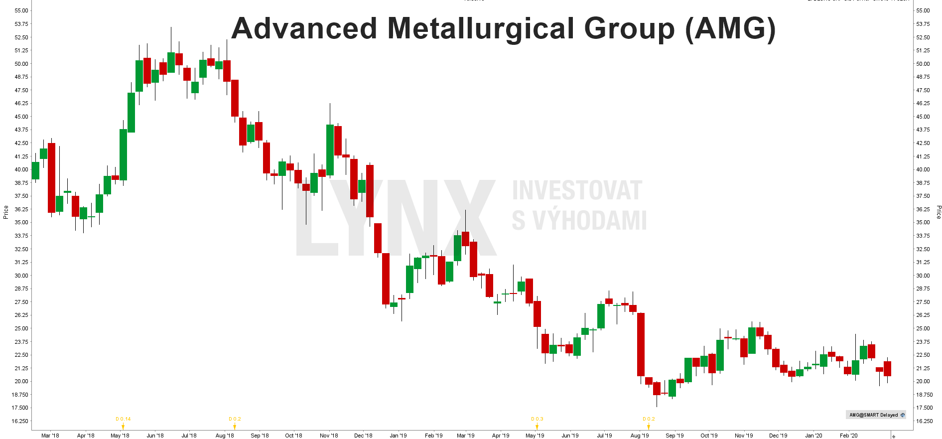 Akcie Advanced Metallurgical Group